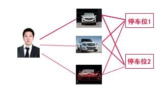 赛菲姆科技一车位多车
